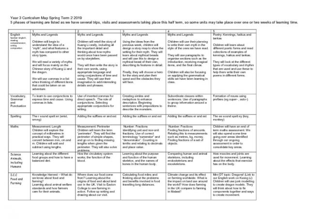 thumbnail of Spring 2 Curriculum Map Year 3